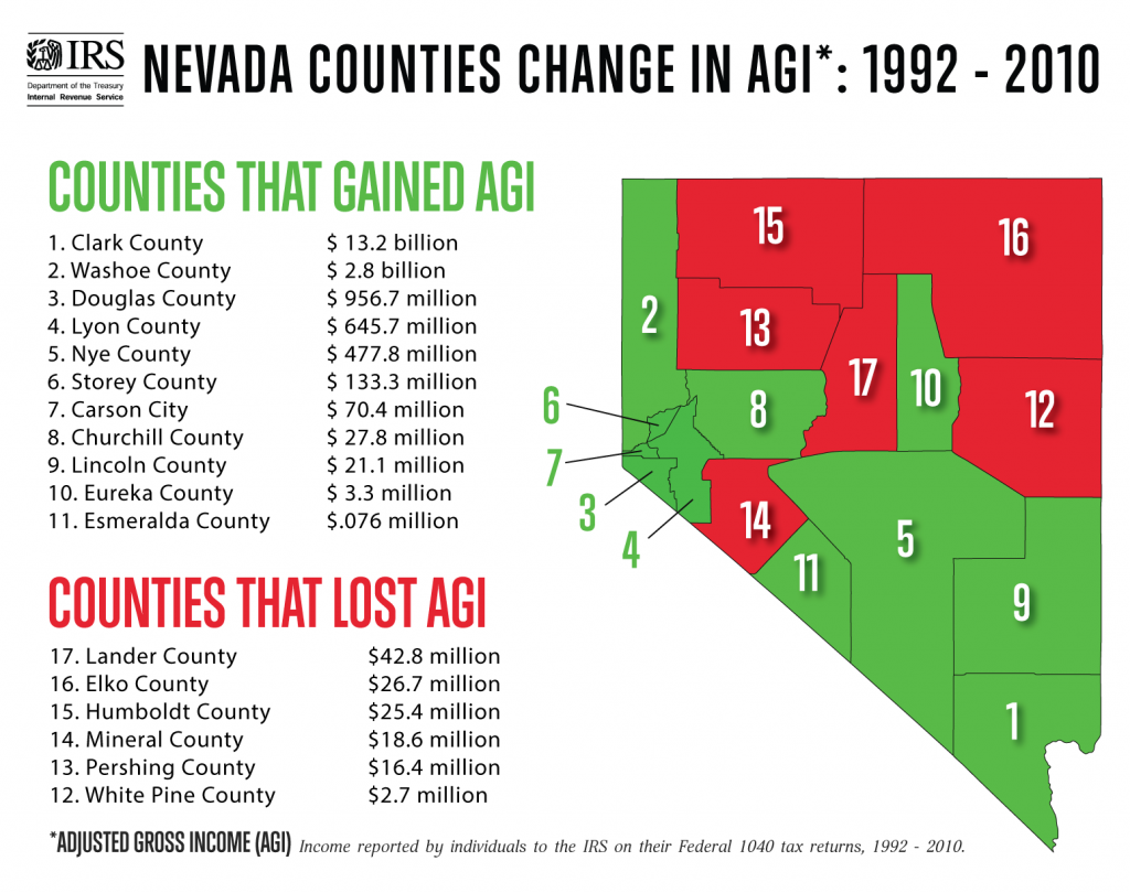 Nevada AGI Map - How Money Walks
