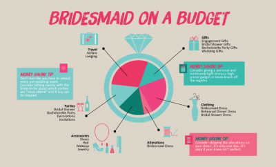 Being a Bridesmaid: How to Fulfill Your Duties on a Budget