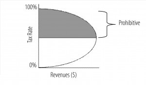 The Laffer Curve Courtesy of The Laffer Center at the Pacific Research Institute